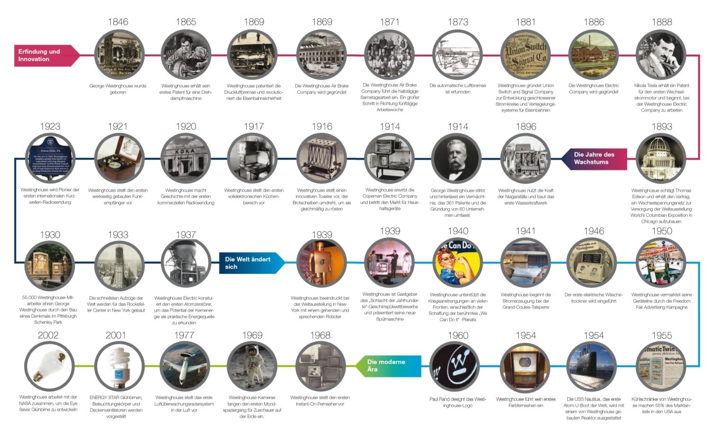 Die-Geschichte-von-Westinghouse